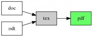 Current conversion pipeline