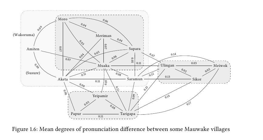 The same graph in LaTeX using tikz